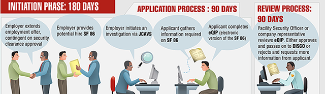 Security Clearance Process