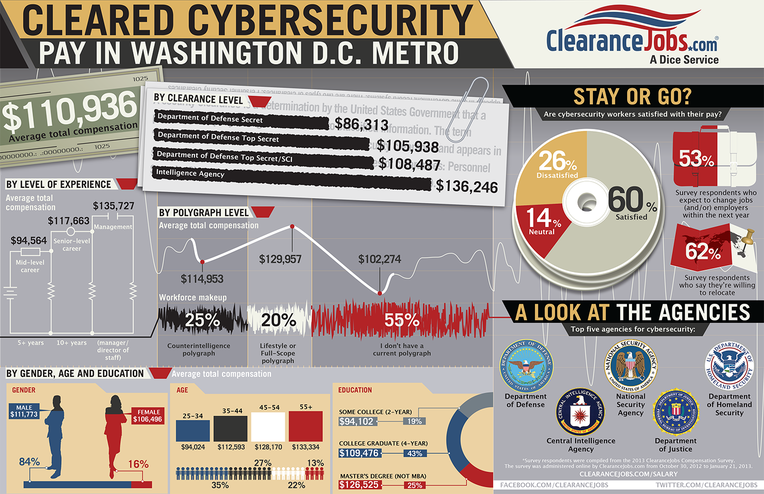 Cybersecurity Salary In Washington DC Metro Infographic