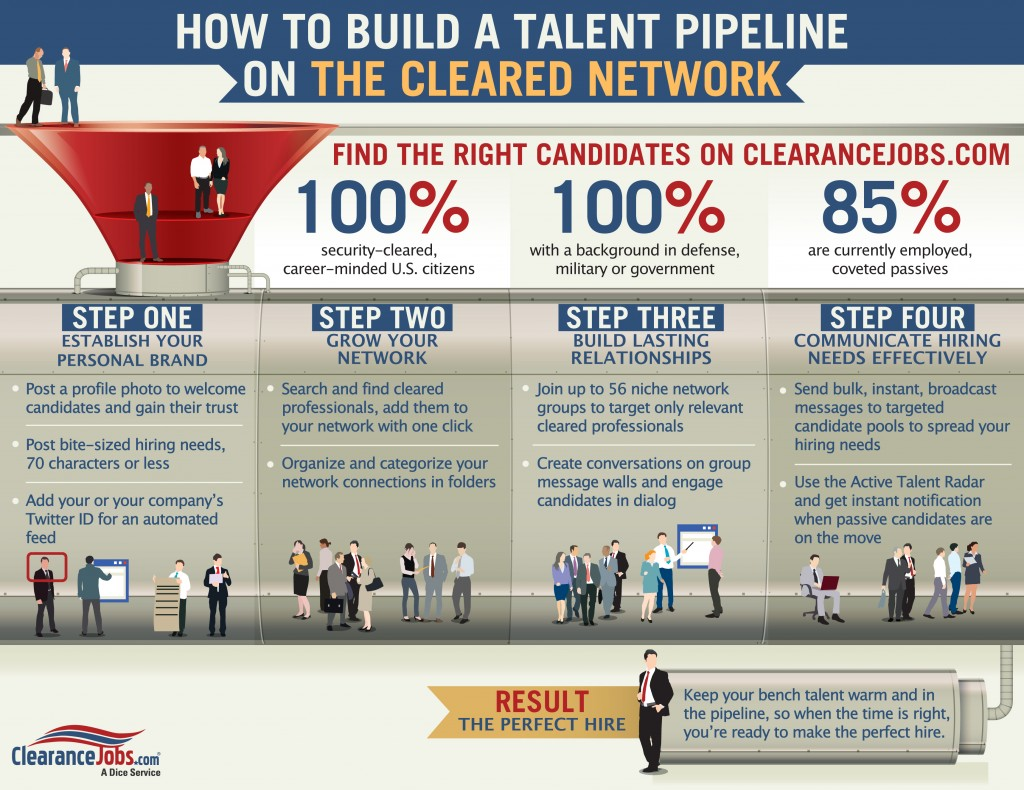 to build a cleared talent pipeline on the cleared network how to build a cleared talent pipeline on the cleared network